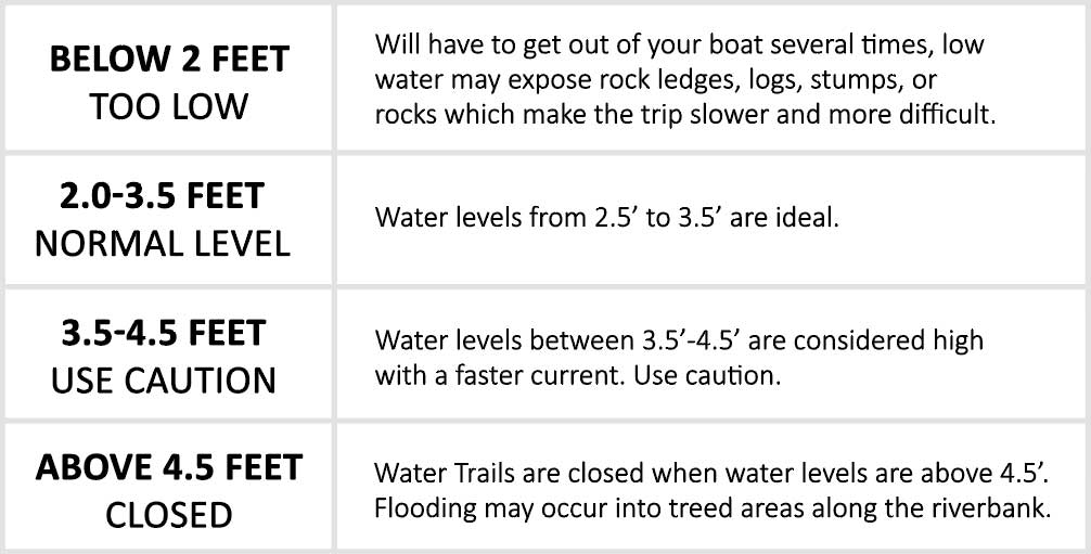 Water Level Information